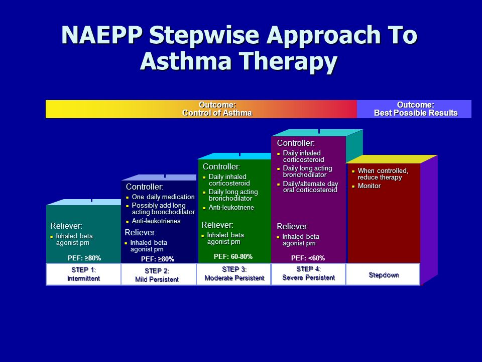 NAEPP Stepwise Approach To