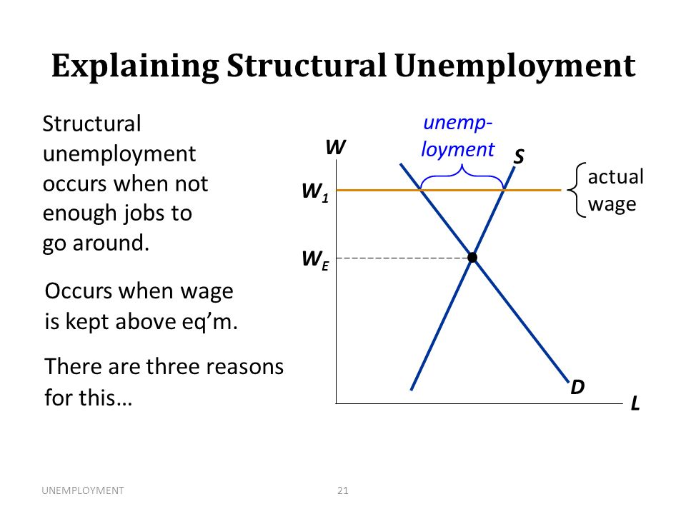 impact of taxes on structural unemployment Structural unemployment is defined as unemployment caused by a mismatch between jobs and skills, or other long-term changes in the economy structural unemployment refers to a mismatch between the jobs available and the skill levels of the unemployed.