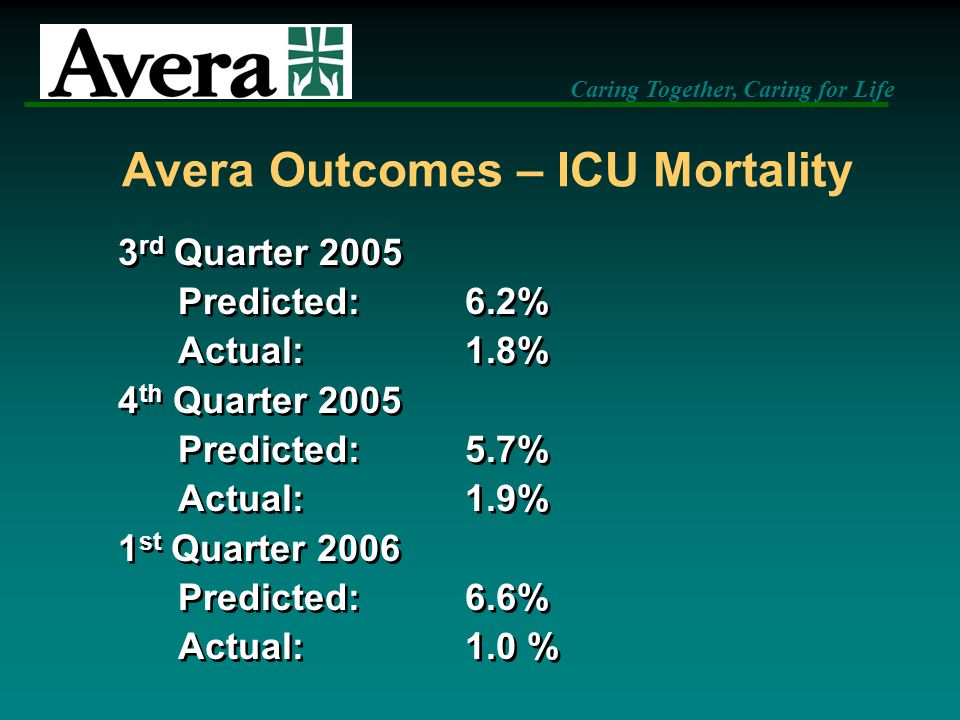 Avera Outcomes – ICU Mortality