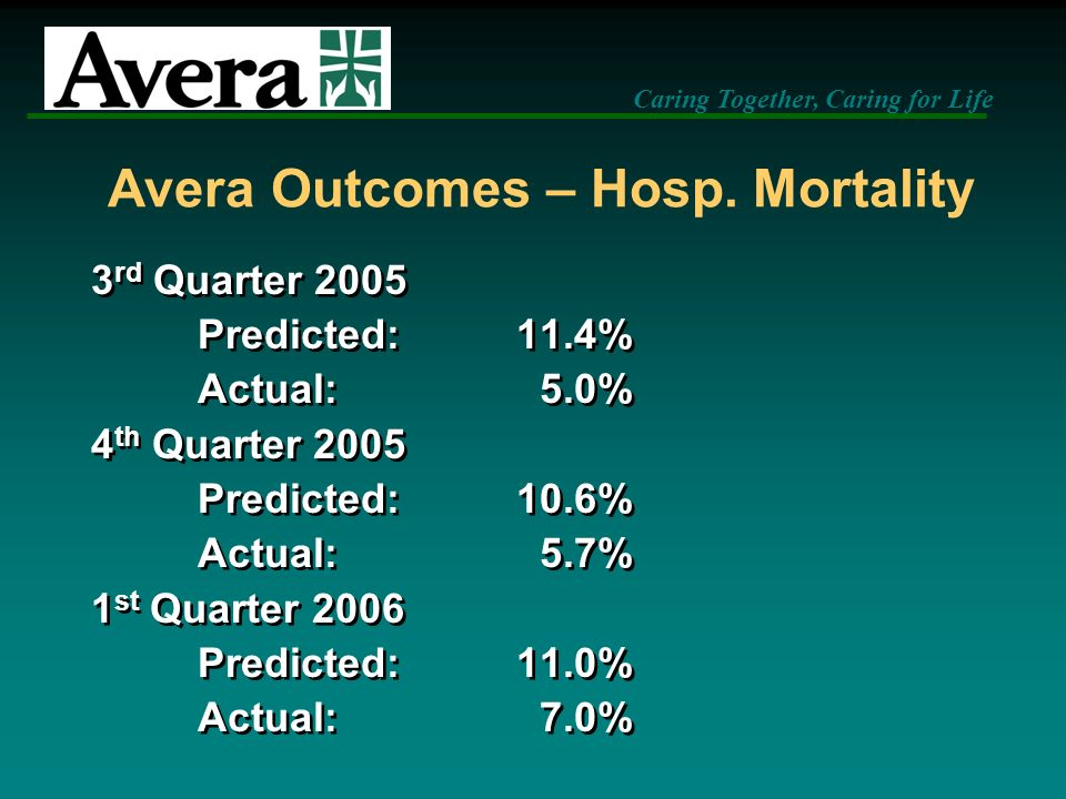 Avera Outcomes – Hosp. Mortality