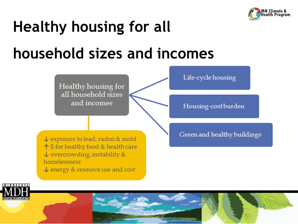 Healthy housing for all household sizes and incomes
