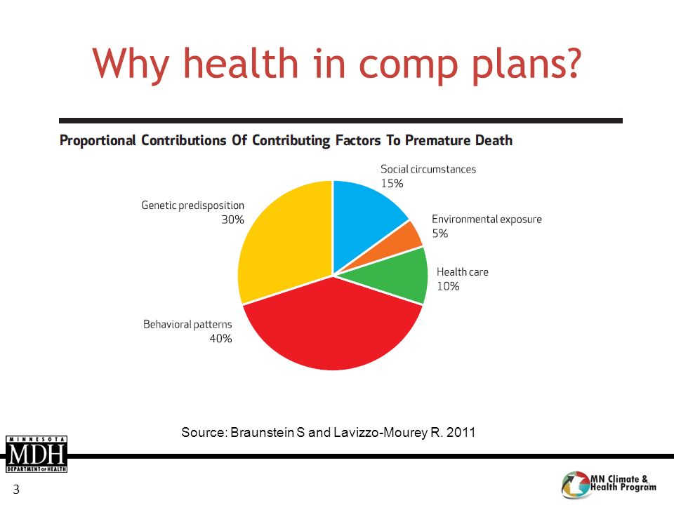 Why health in comp plans