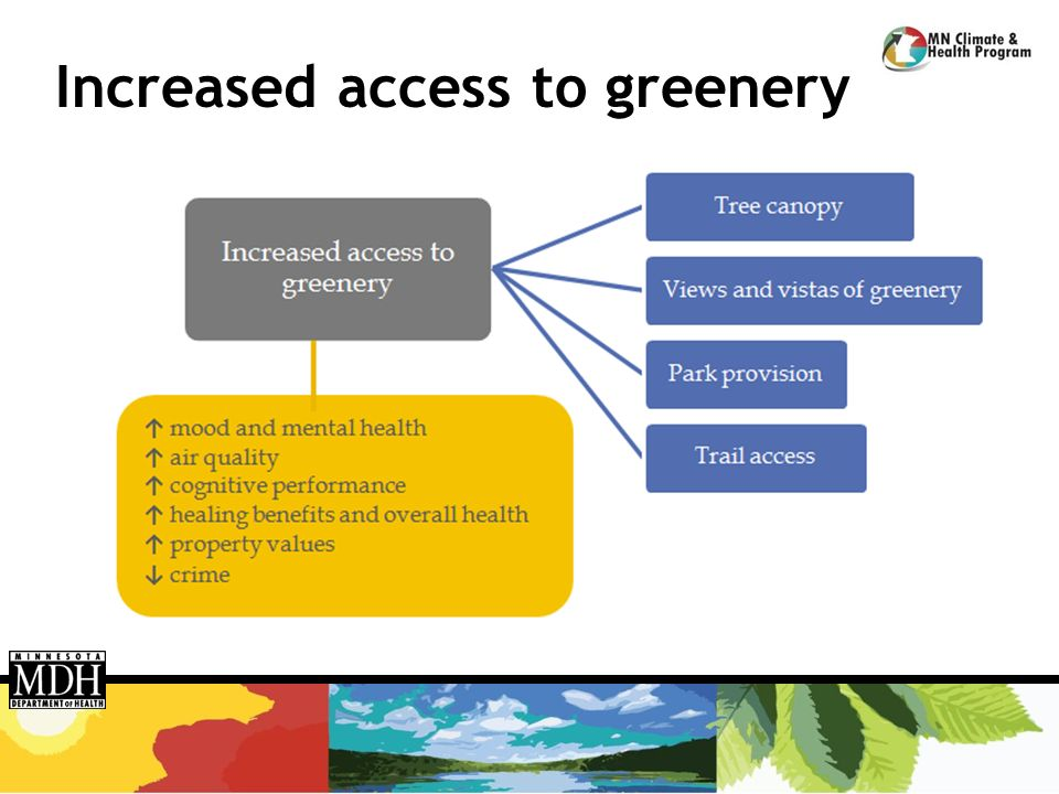 Increased access to greenery