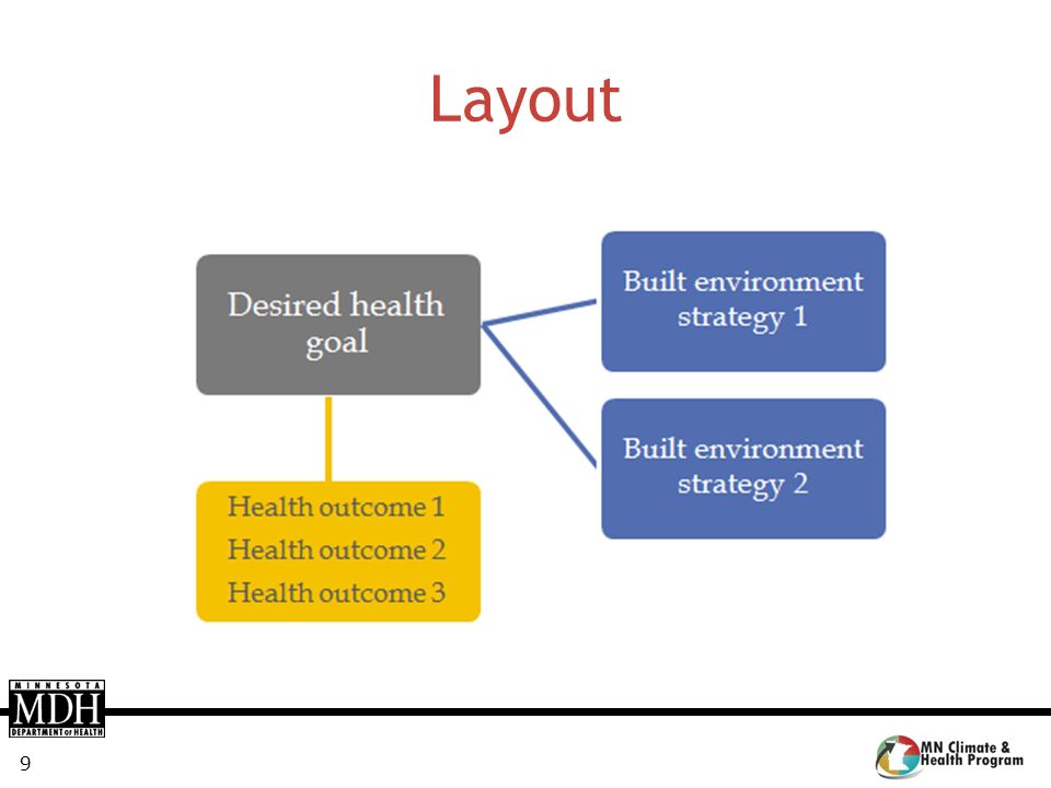 Layout Each health goal is associated with one or more desired health outcomes, as shown in the example on this slide.