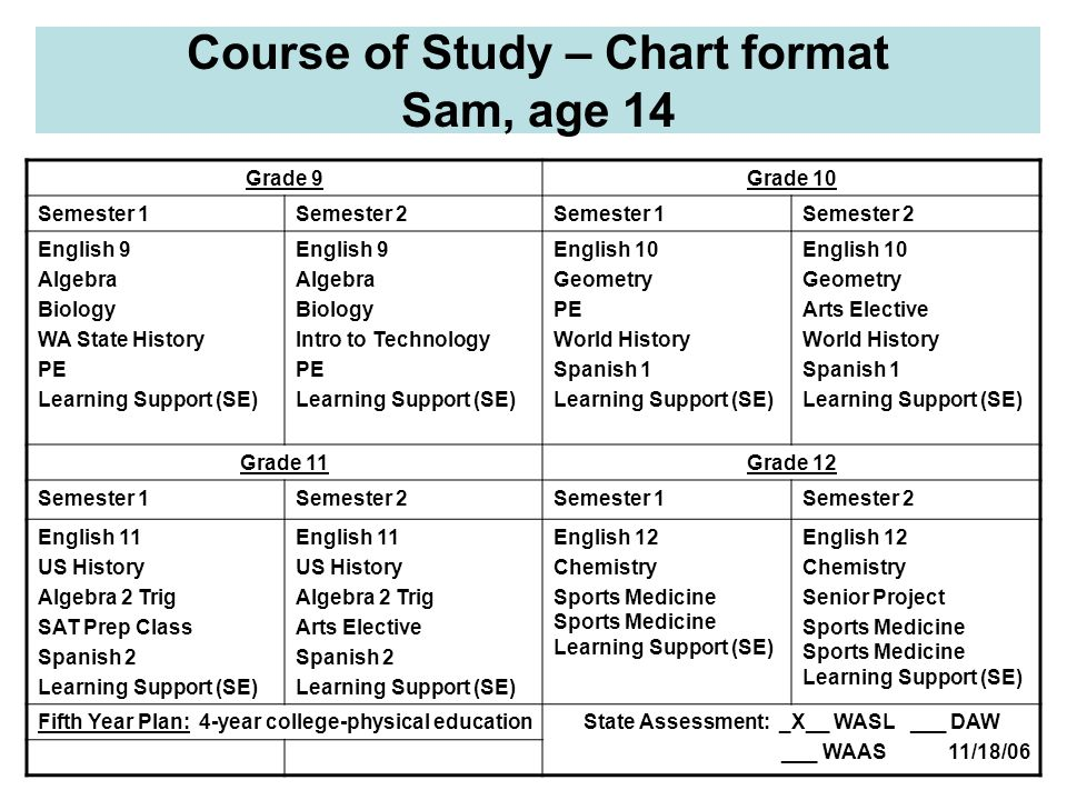 Course of Study – Chart format Sam, age 14