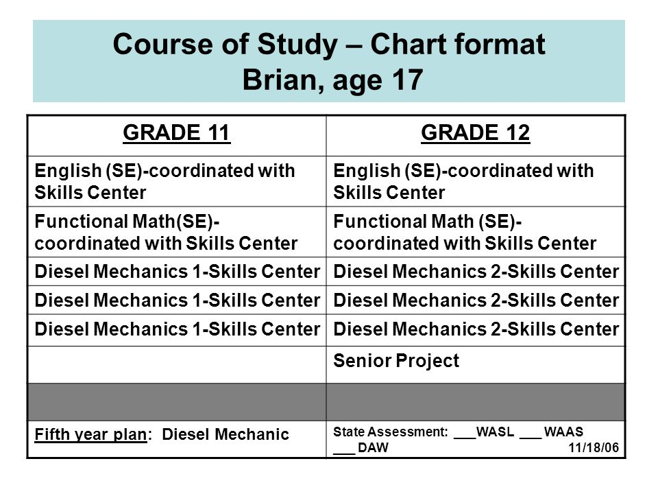 Course of Study – Chart format Brian, age 17