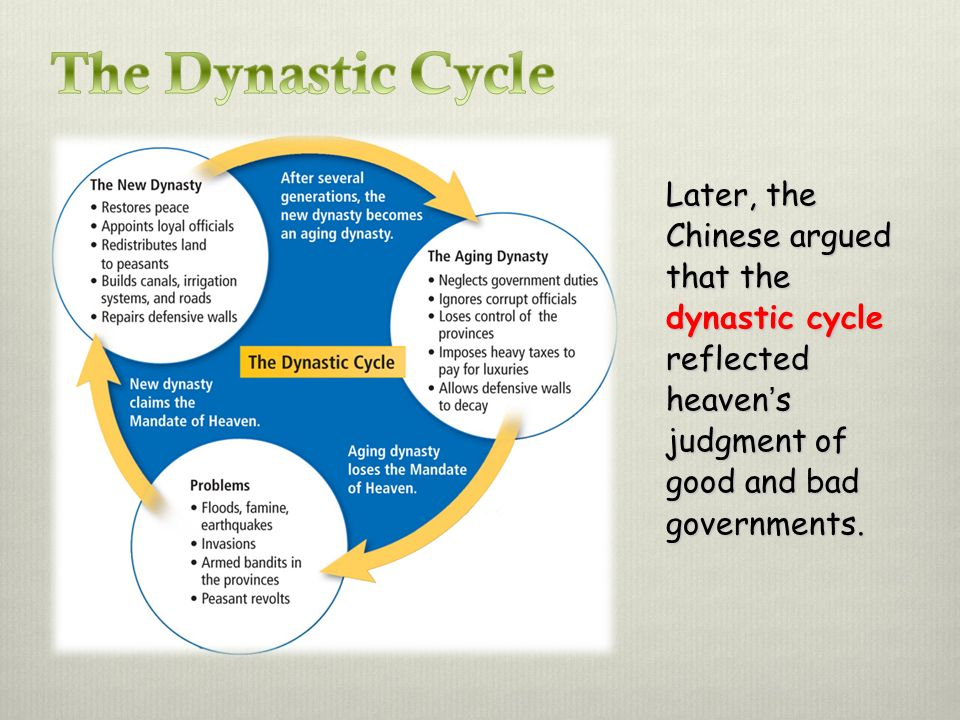 The Dynastic Cycle Later, the Chinese argued that the dynastic cycle reflected heaven's judgment of good and bad governments.