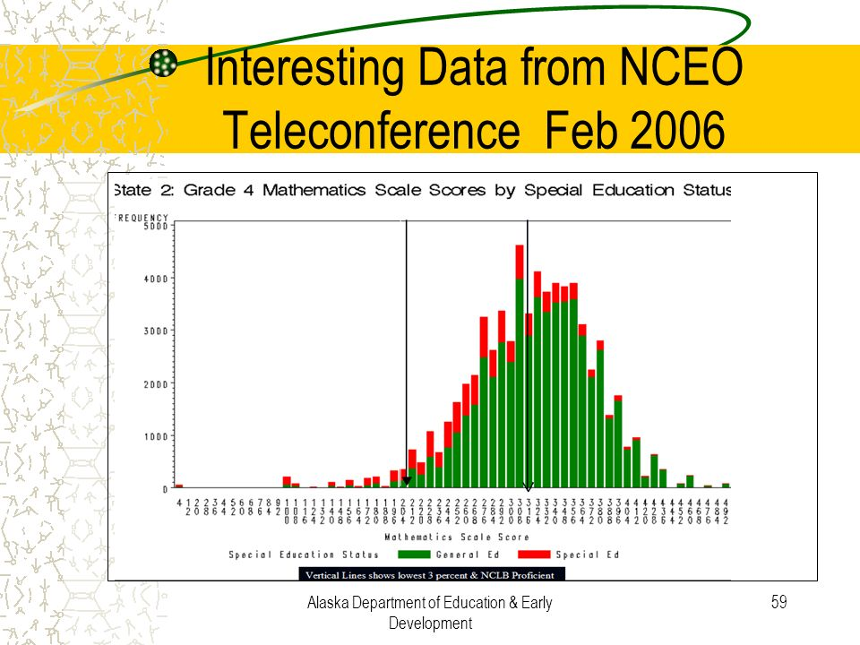 Interesting Data from NCEO Teleconference Feb 2006