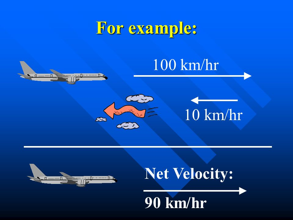 For example: 100 km/hr 10 km/hr Net Velocity: 90 km/hr