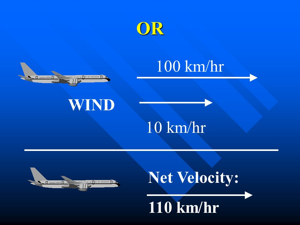 OR 100 km/hr WIND 10 km/hr Net Velocity: 110 km/hr