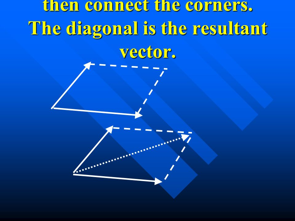 then connect the corners. The diagonal is the resultant vector.