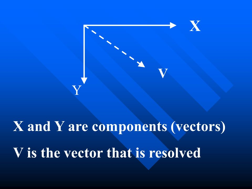 X X and Y are components (vectors) V is the vector that is resolved V