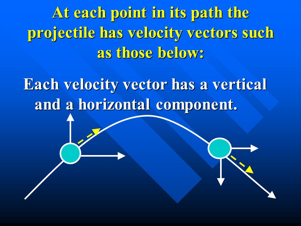 At each point in its path the projectile has velocity vectors such as those below: