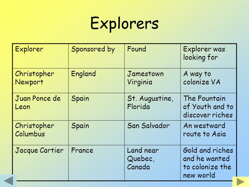 Explorers Explorer Sponsored by Found Explorer was looking for
