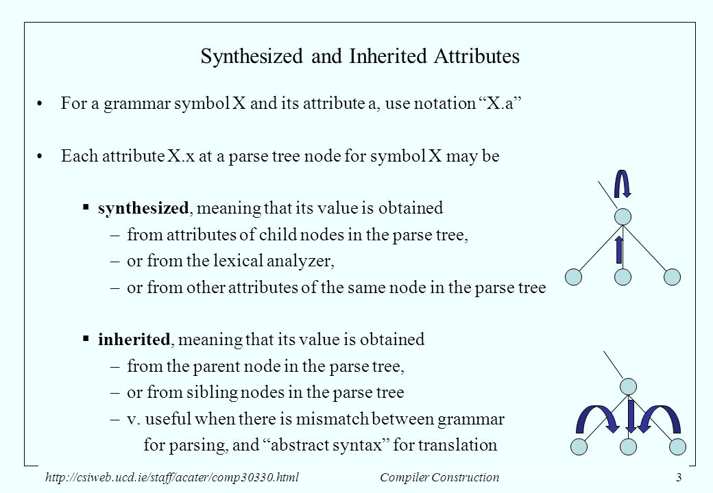 Syntax Directed Translation Ppt Download
