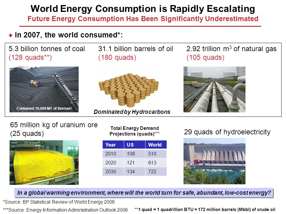 World Energy Consumption is Rapidly Escalating Future Energy Consumption Has Been Significantly Underestimated