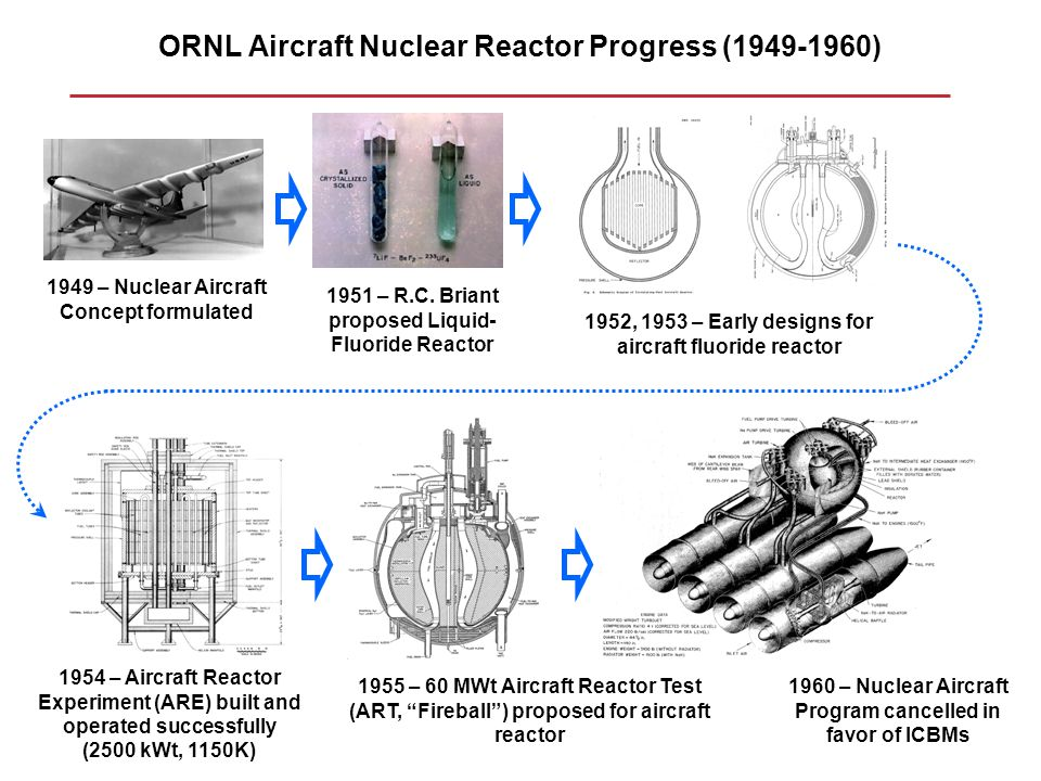 ORNL Aircraft Nuclear Reactor Progress (1949-1960)
