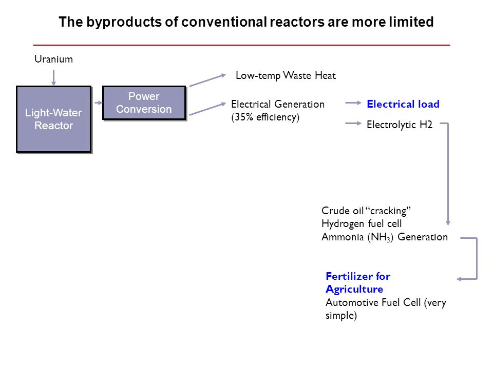 The byproducts of conventional reactors are more limited