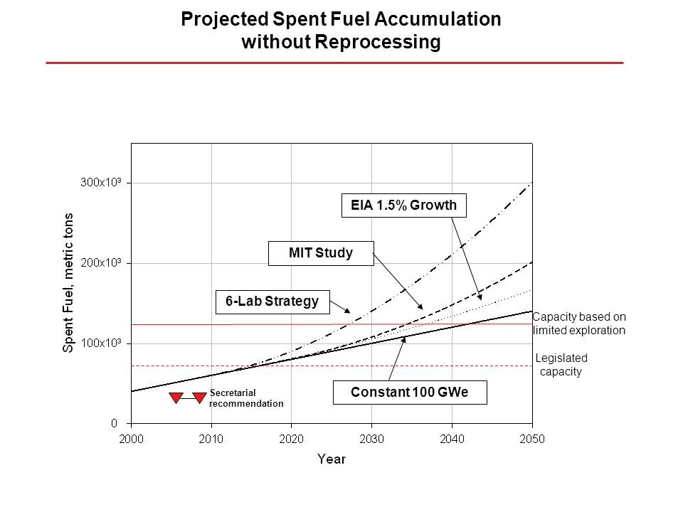 Projected Spent Fuel Accumulation without Reprocessing