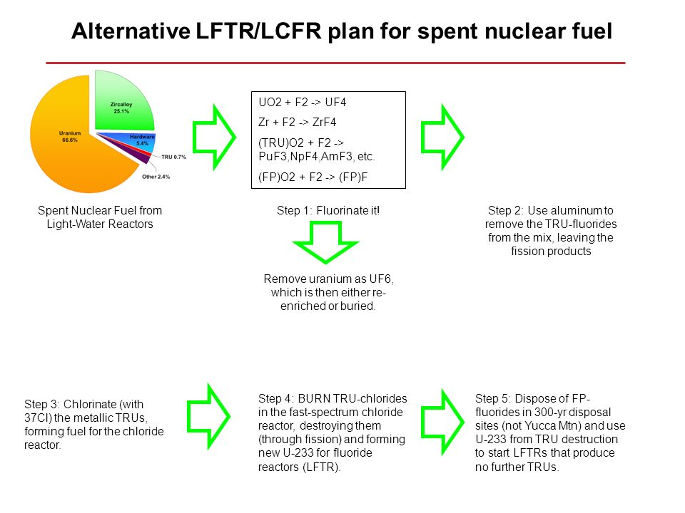 Alternative LFTR/LCFR plan for spent nuclear fuel