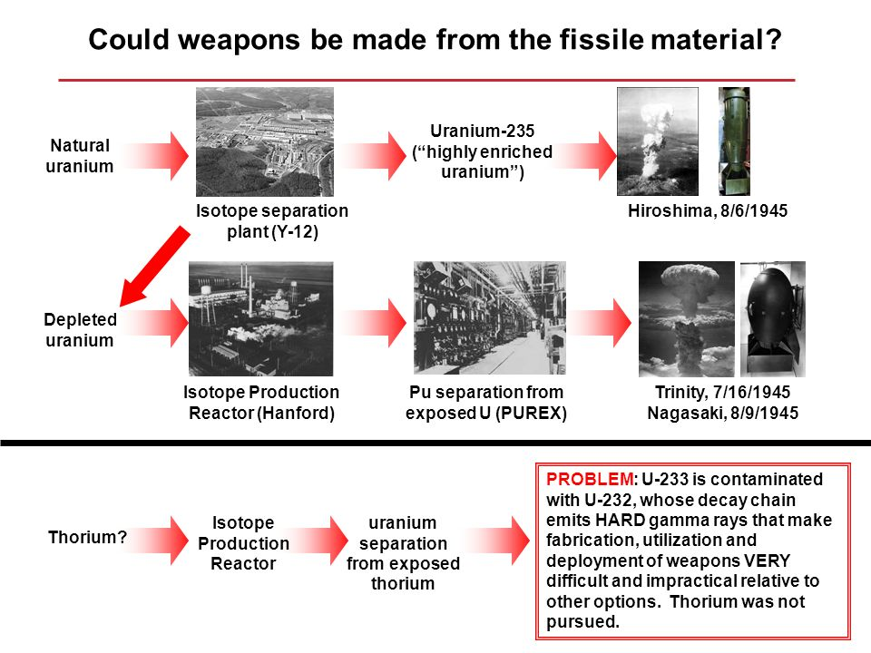 Could weapons be made from the fissile material