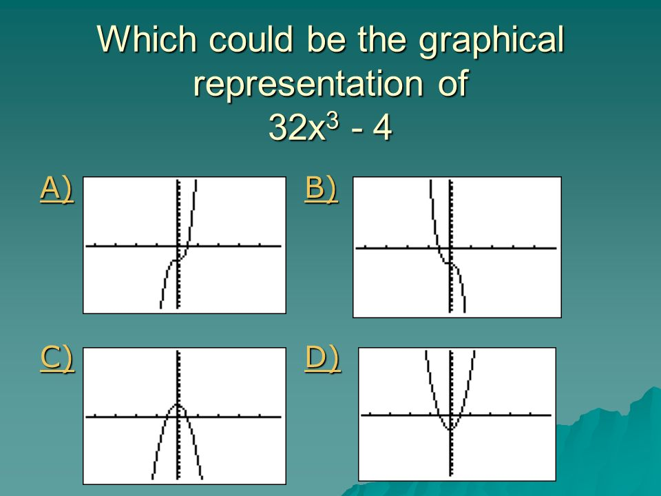 Which could be the graphical representation of 32x3 - 4