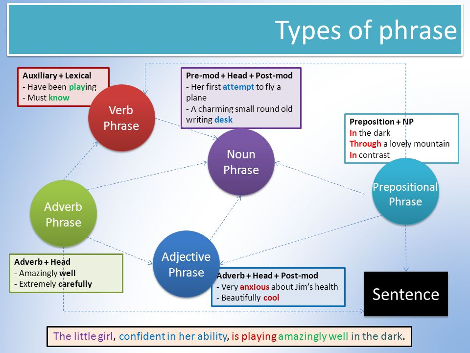 Overview of language what note ppt video online download types of phrase sentence verb phrase noun phrase adverb phrase ccuart Image collections