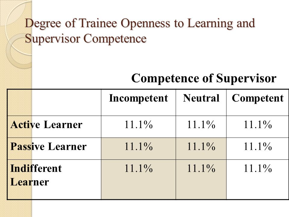 Degree of Trainee Openness to Learning and Supervisor Competence