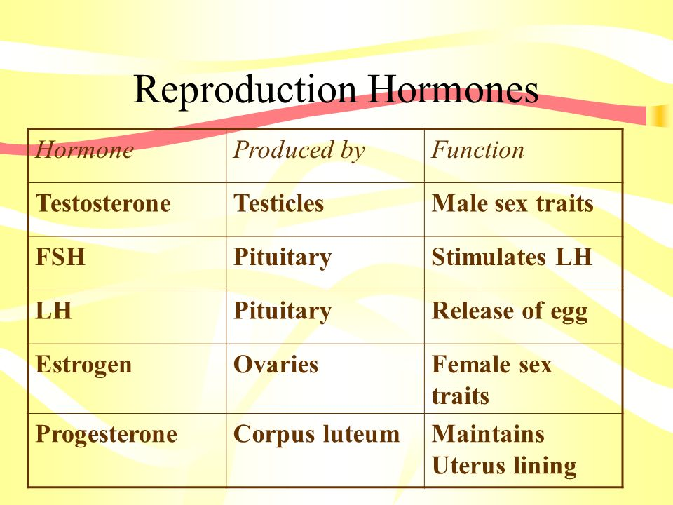 Reproduction Hormones