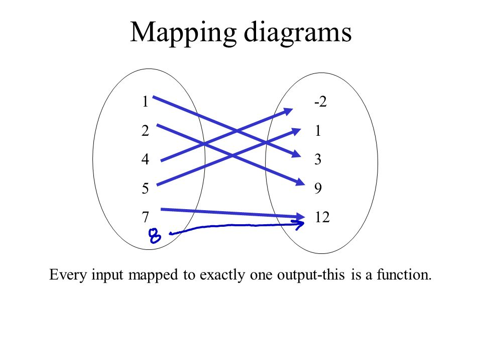 Relations and functions ppt download 10 mapping diagrams ccuart Image collections