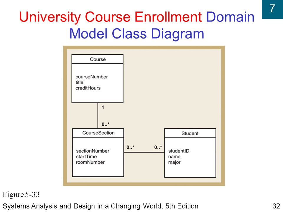 Systems analysis and design in a changing world fifth edition ppt university course enrollment domain model class diagram ccuart Choice Image