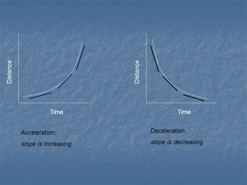 Distance Distance Time Time Deceleration: slope is decreasing Acceleration: slope is increasing