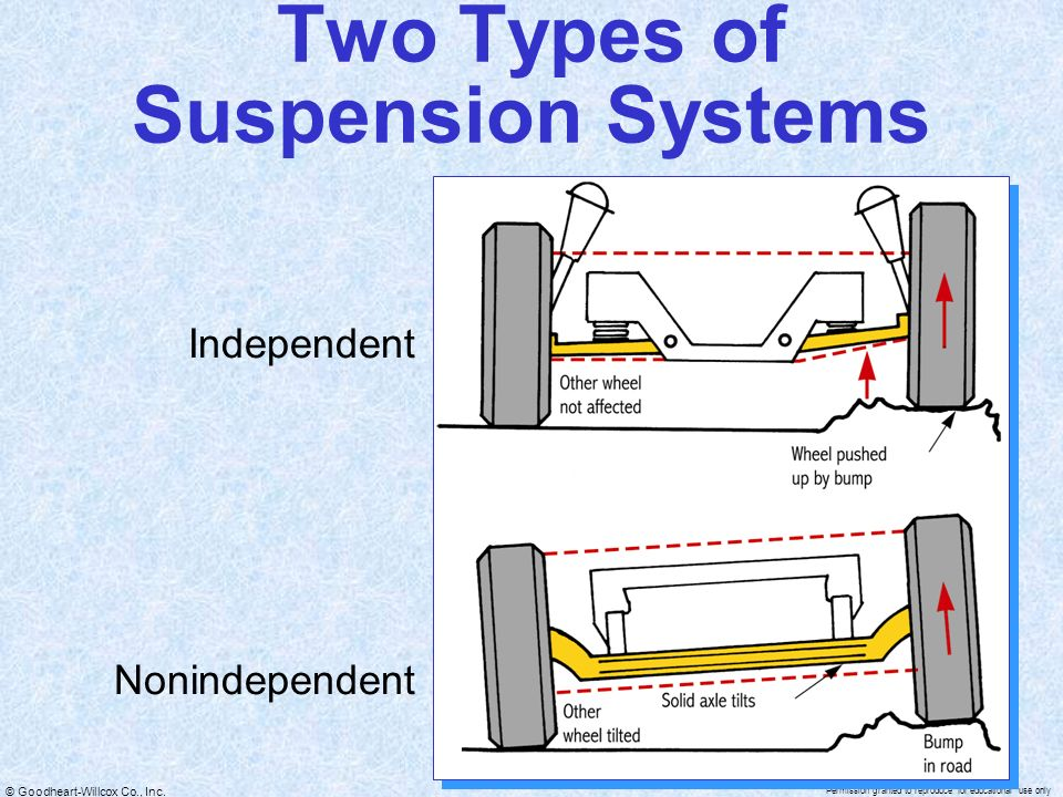 Suspension System Fundamentals  - ppt video online download