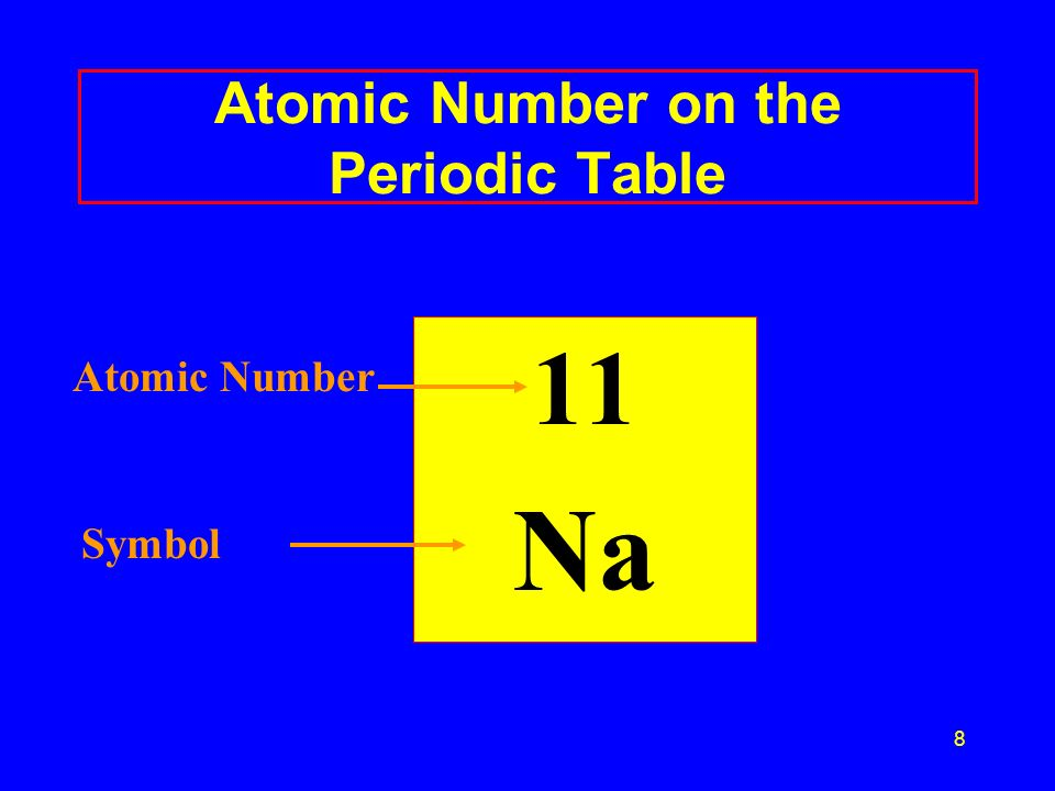 Atomic Number on the Periodic Table