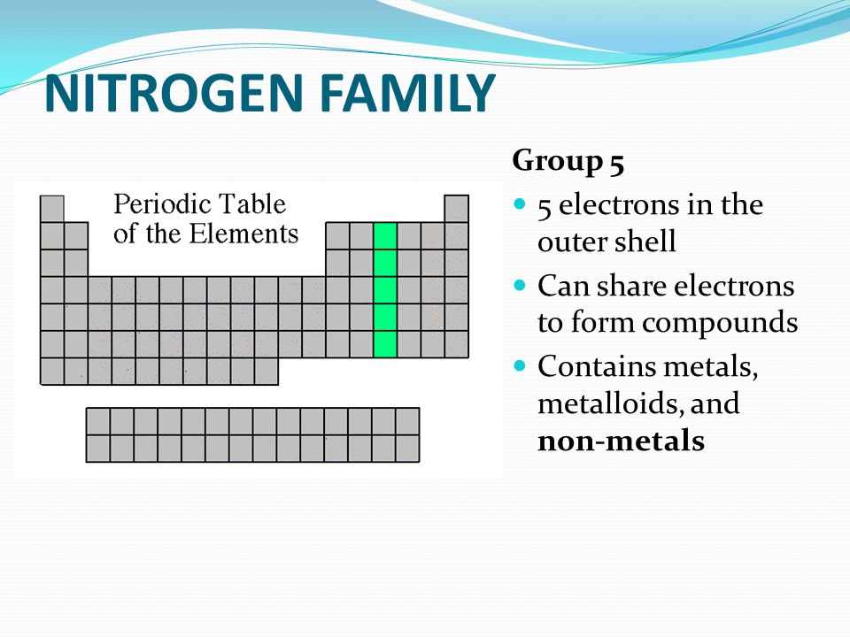 Coloring The Periodic Table Families Ppt Download