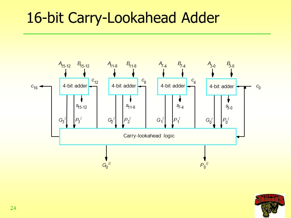 chapter 6 1 alu, adder and subtractor ppt video online download16 bit carry lookahead adder