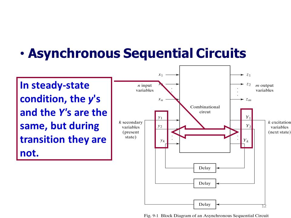 Unit 5 Synchronous And Asynchronous Sequential Circuits Ppt Download