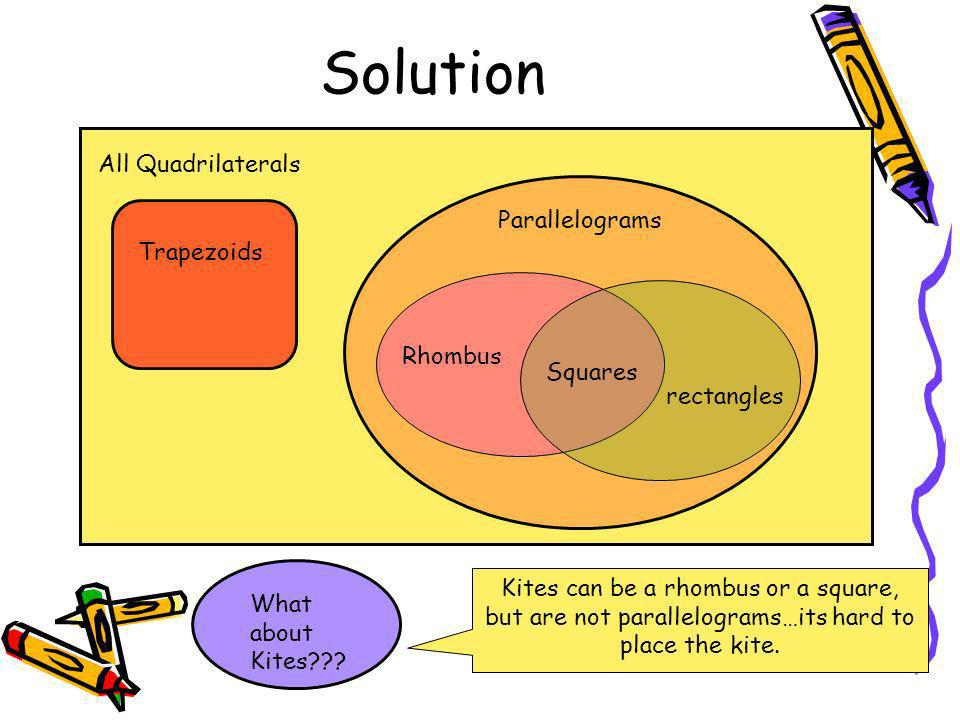 Polygons and venn diagrams ppt video online download solution all quadrilaterals parallelograms trapezoids rhombus squares ccuart Gallery