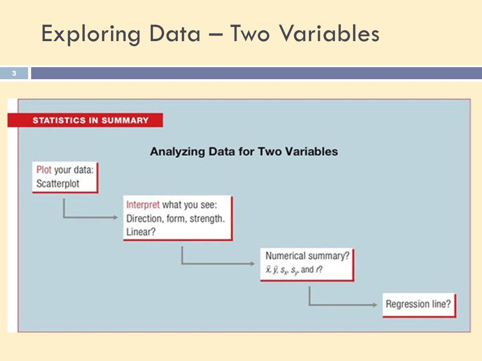Exploring Data – Two Variables