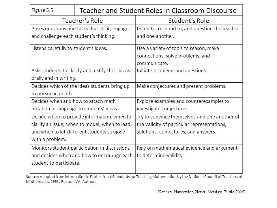 Teacher and Student Roles in Classroom Discourse