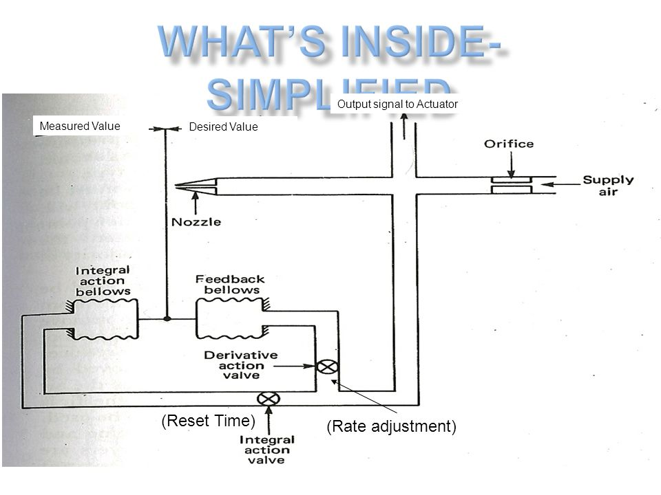 What's inside- simplified