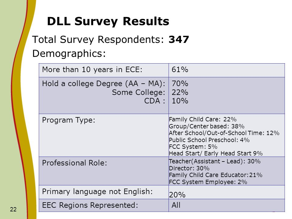 DLL Survey Results Total Survey Respondents: 347 Demographics: