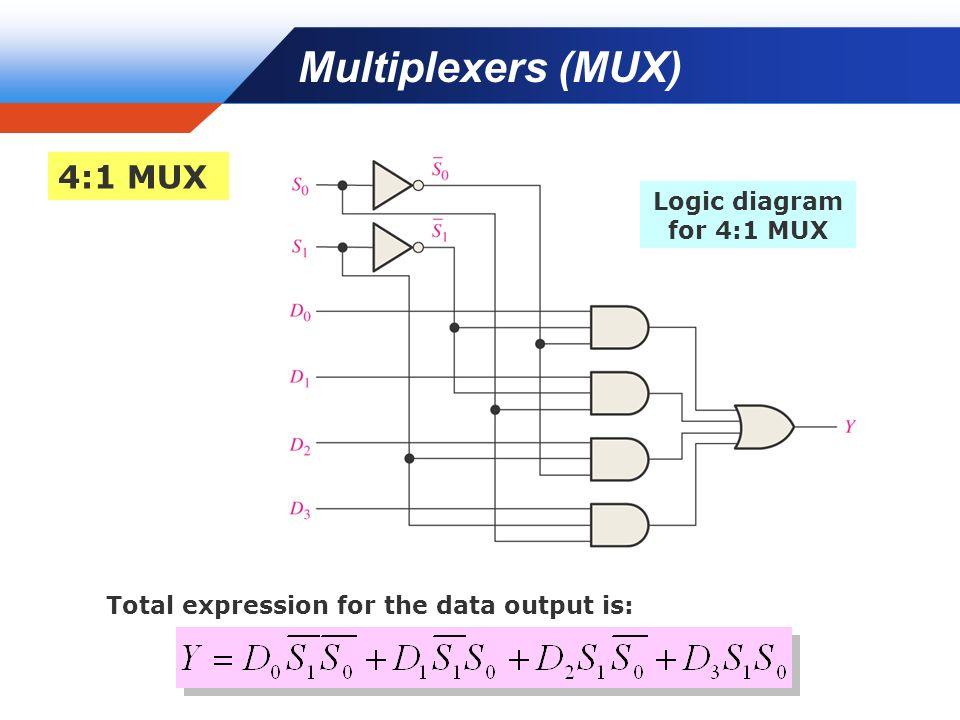 13 multiplexers (mux) 4:1 mux logic diagram