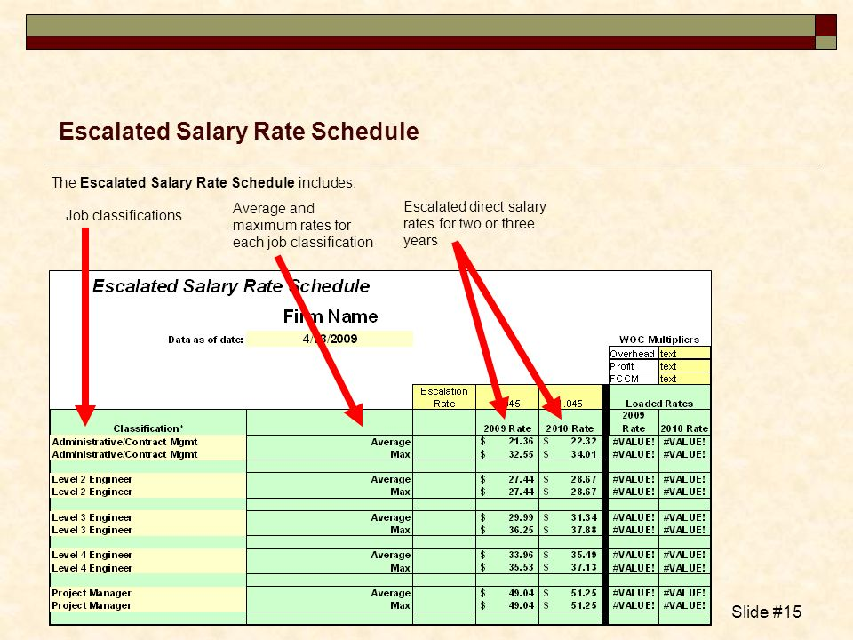 Escalated Salary Rate Schedule
