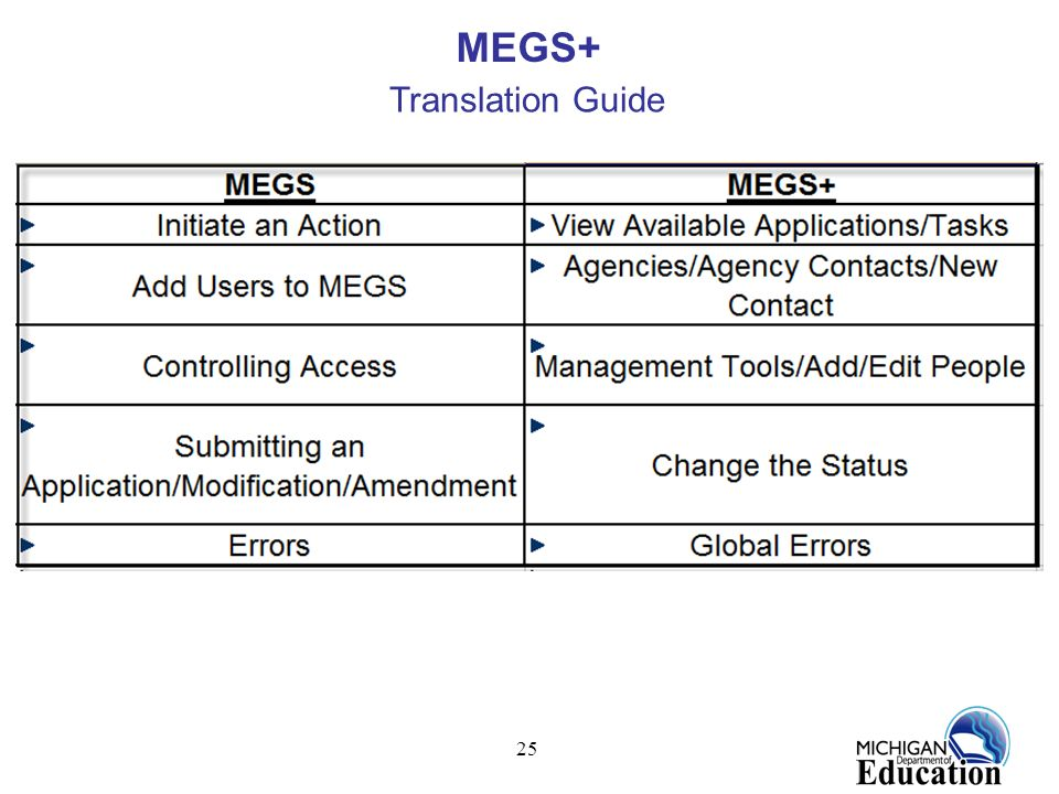 MEGS+ Translation Guide
