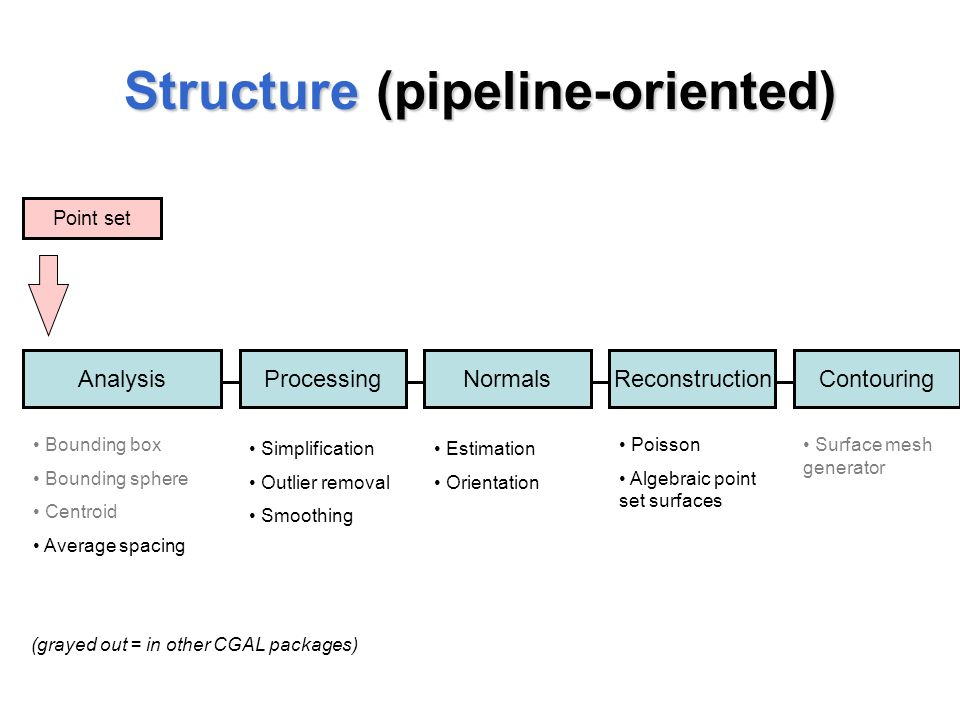 Point Set Processing and Surface Reconstruction ( - ppt