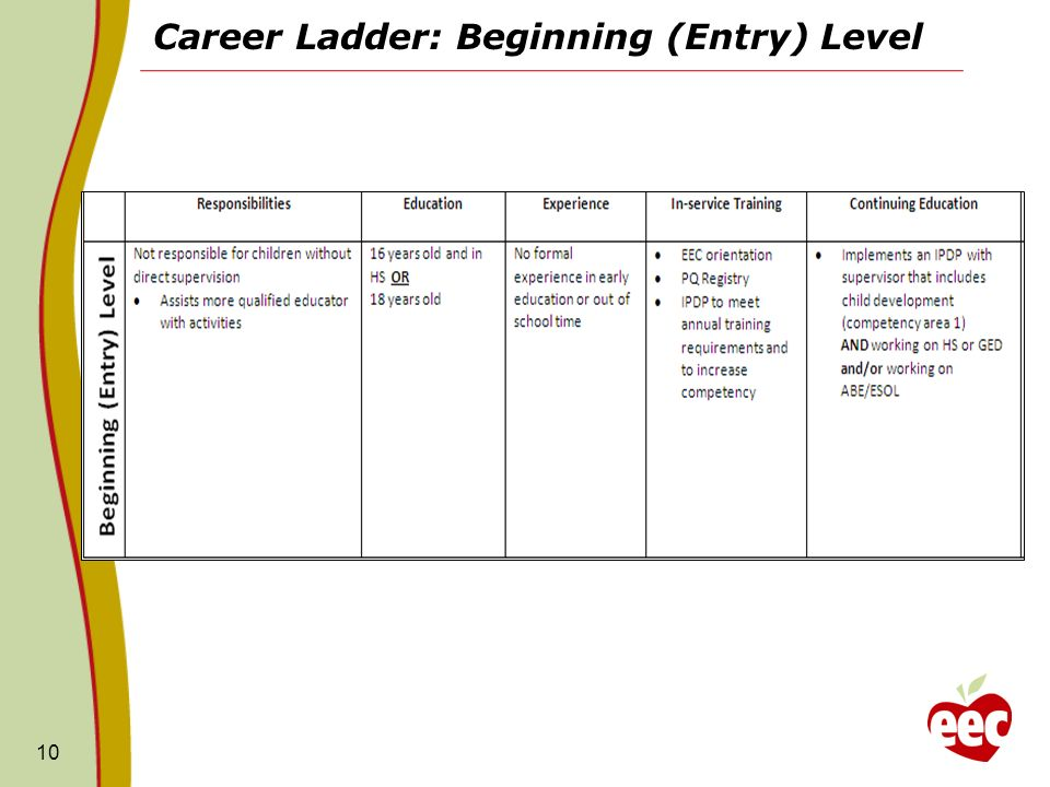 Career Ladder: Beginning (Entry) Level