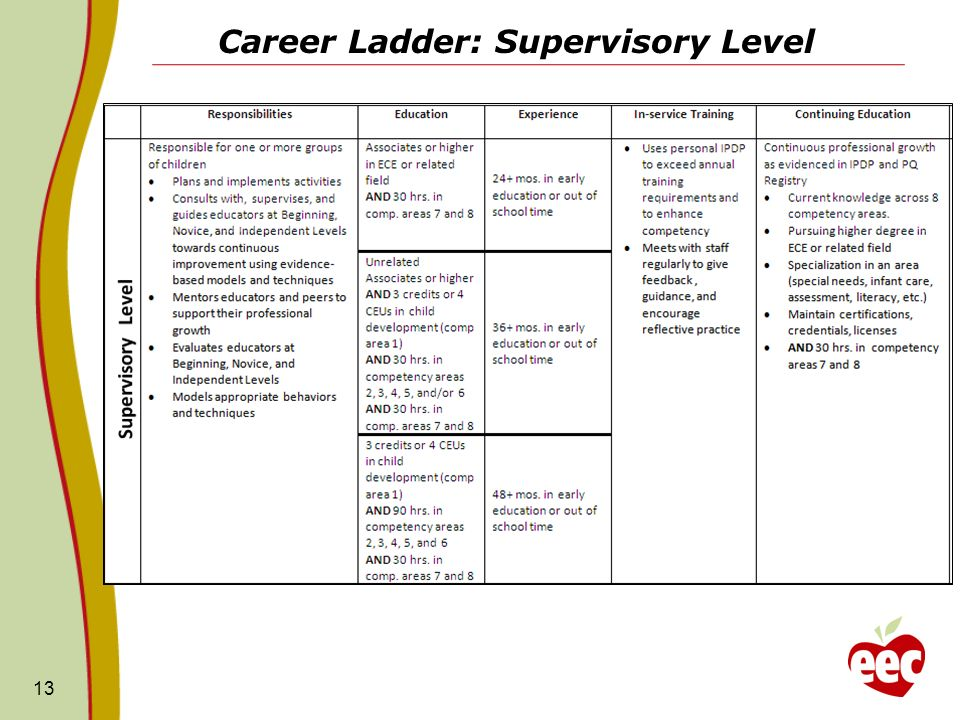Career Ladder: Supervisory Level