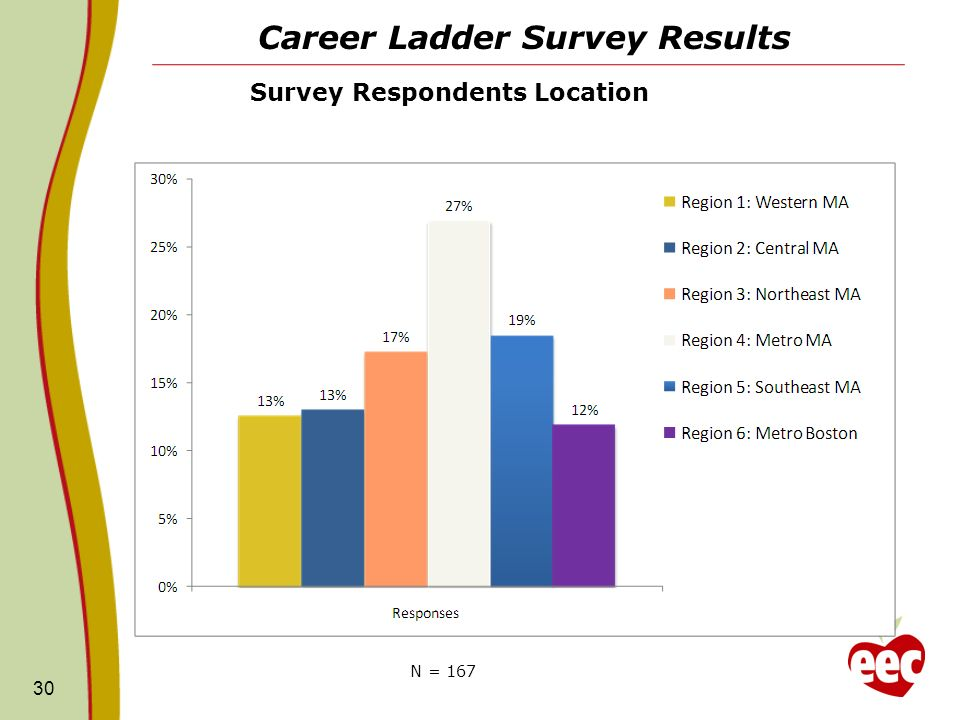 Career Ladder Survey Results