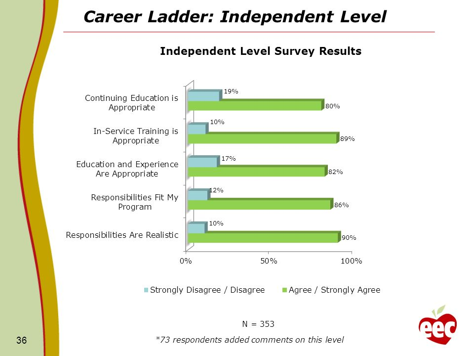 Career Ladder: Independent Level